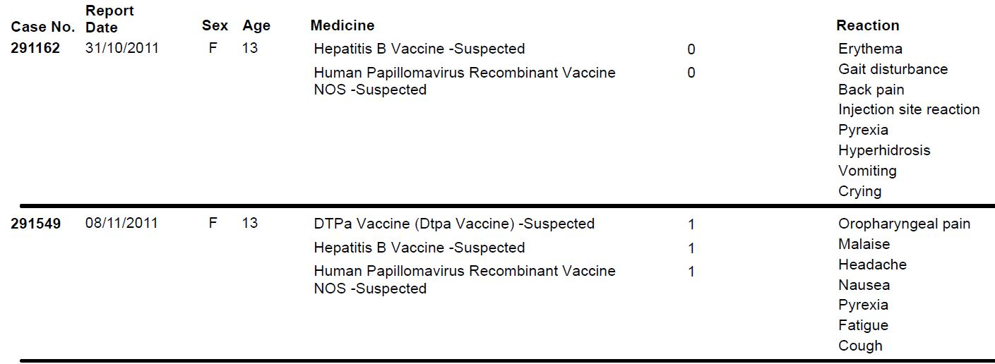 HPV vaccination: more than 100 adverse reaction cases